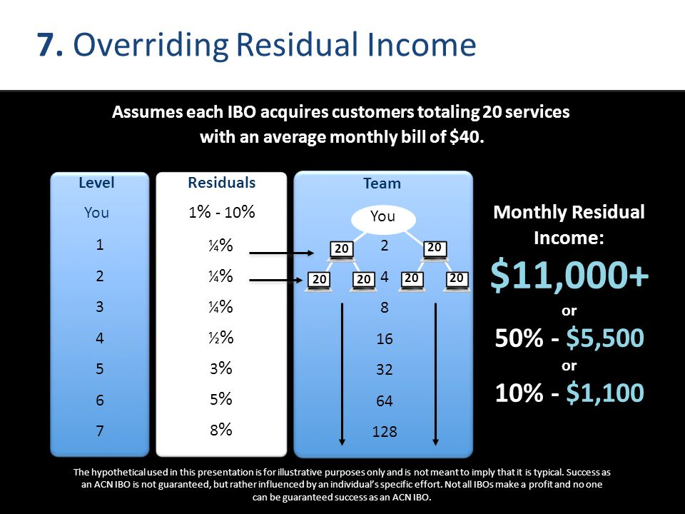 7. Overriding Residual Income Monthly Residual Income: $11,000+ or 50% - $5,500 or 10% - $1,100 The hypothetical used in this presentation is for illu