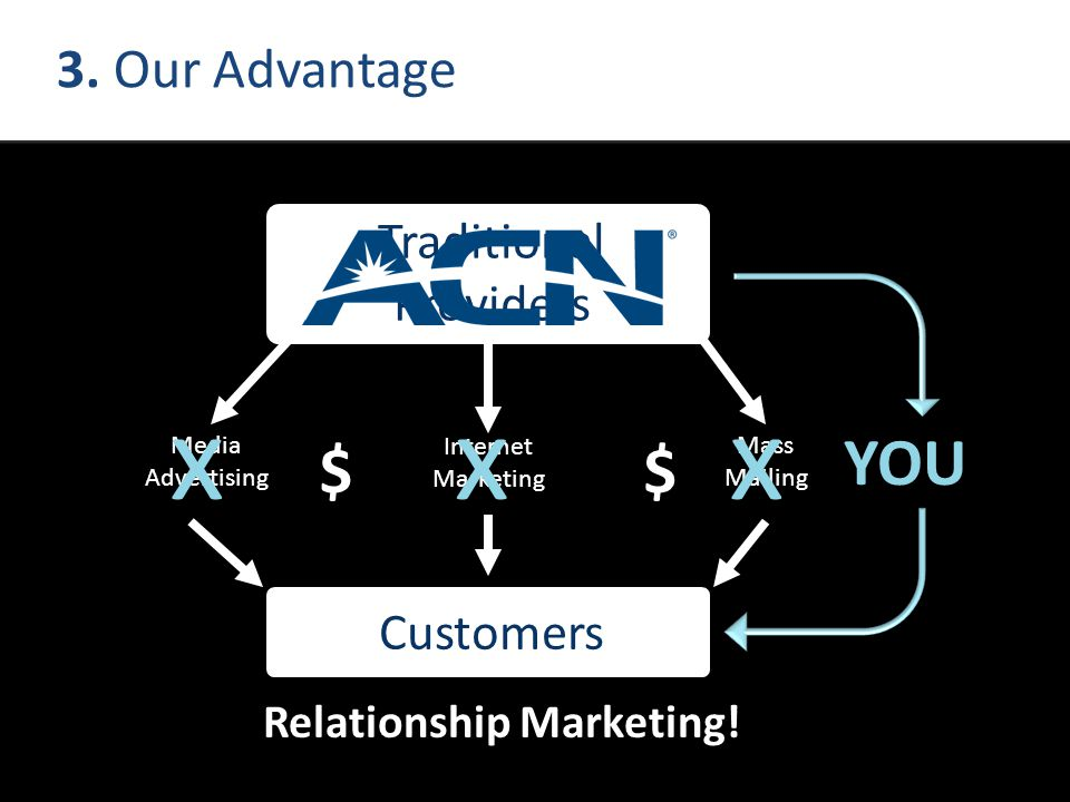 Mass Mailing Internet Marketing Media Advertising 3. Our Advantage xxx YOU Relationship Marketing! Traditional Providers Customers $$