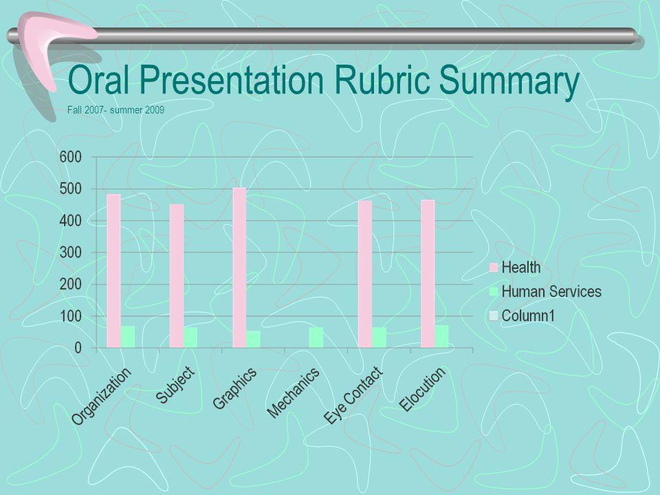 Oral Presentation Rubric Summary Fall 2007- summer 2009