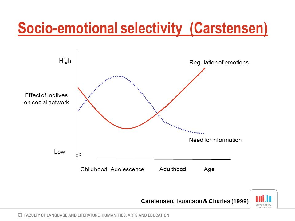 Socio-emotional selectivity (Carstensen) ChildhoodAdolescence AdulthoodAge Effect of motives on social network Low High Regulation of emotions Need fo