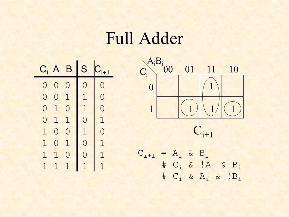 Full Adder 0 0 0 0 0 0 0 1 1 0 0 1 0 1 0 0 1 1 0 1 1 0 0 1 0 1 0 1 0 1 1 1 0 0 1 1 1 1 1 1 C i A i B i S i C i+1 CiCi AiBiAiBi 00011110 0 1 1 111 C i+1 C i+1 = A i & B i # C i & !A i & B i # C i & A i & !B i