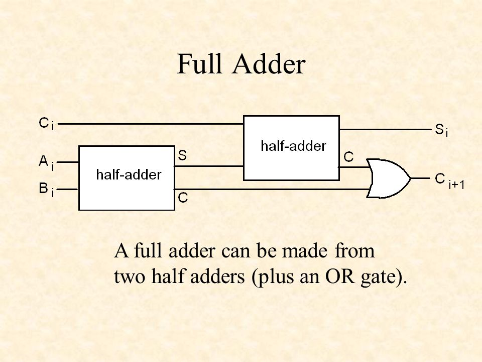 Full Adder A full adder can be made from two half adders (plus an OR gate).