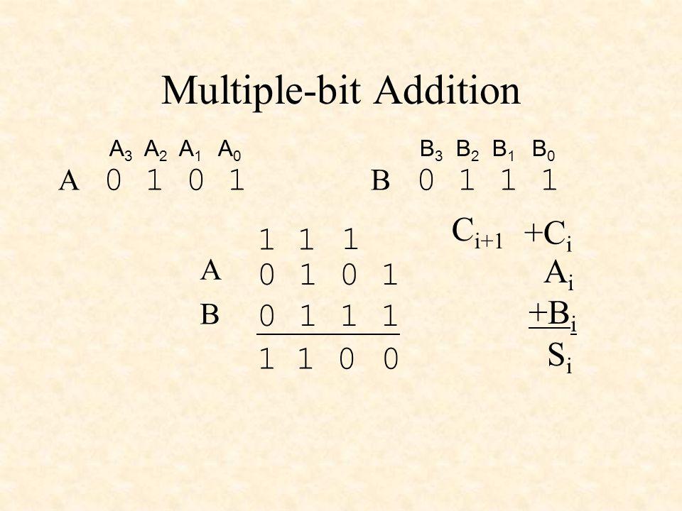 Multiple-bit Addition 0 1 0 1 1 1 A B A 3 A 2 A 1 A 0 0 1 A 0 1 1 1 B 3 B 2 B 1 B 0 B 0 1 0 1 1 1 1 A i +B i +C i SiSi C i+1