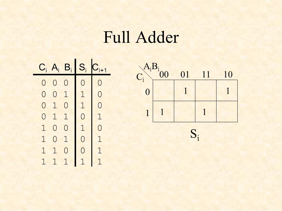 Full Adder 0 0 0 0 0 0 0 1 1 0 0 1 0 1 0 0 1 1 0 1 1 0 0 1 0 1 0 1 0 1 1 1 0 0 1 1 1 1 1 1 C i A i B i S i C i+1 11 11 CiCi AiBiAiBi 00011110 0 1 SiSi