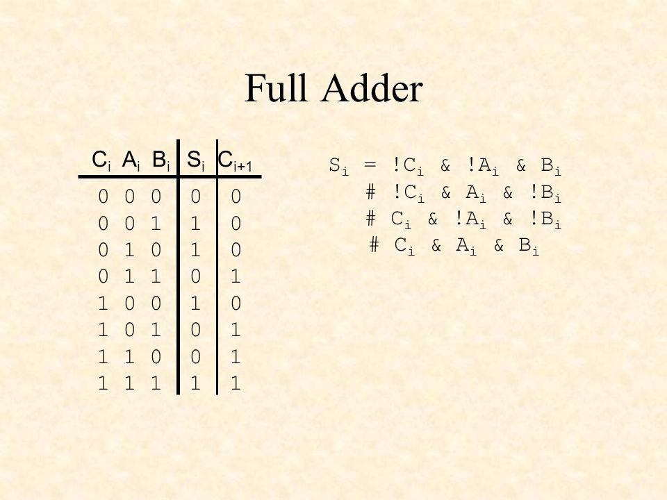 Full Adder S i = !C i & !A i & B i # !C i & A i & !B i # C i & !A i & !B i # C i & A i & B i S i = !C i & (!A i & B i # A i & !B i ) # C i & (!A i & !B i # A i & B i ) S i = !C i & (A i $ B i ) # C i & !(A i $ B i ) S i = C i $ (A i $ B i )