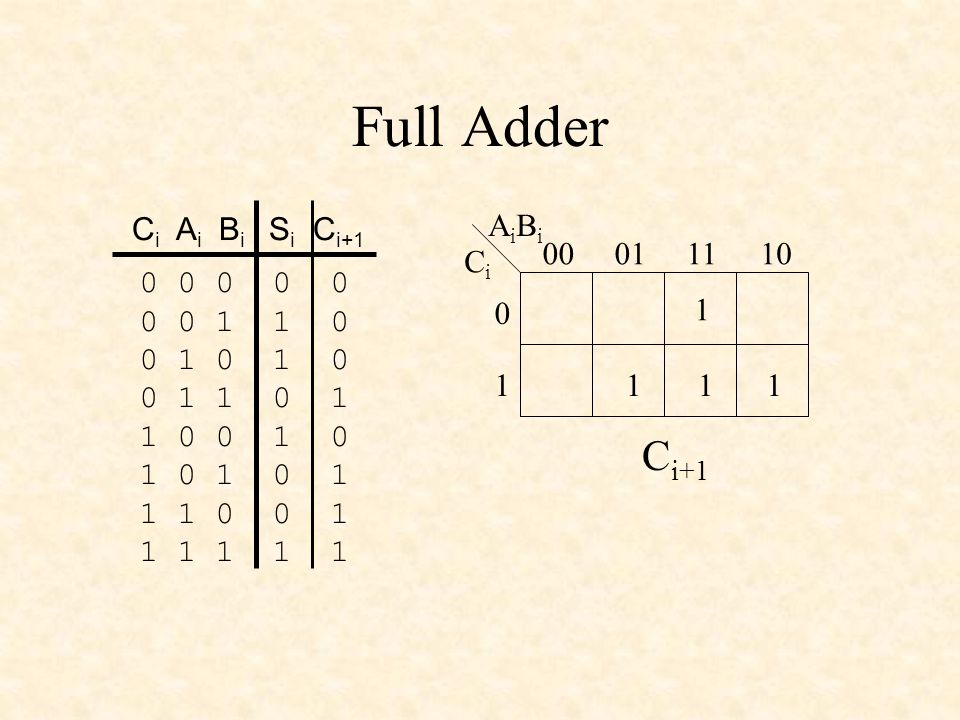 Full Adder 0 0 0 0 0 0 0 1 1 0 0 1 0 1 0 0 1 1 0 1 1 0 0 1 0 1 0 1 0 1 1 1 0 0 1 1 1 1 1 1 C i A i B i S i C i+1 CiCi AiBiAiBi 00011110 0 1 1 111 C i+1 C i+1 = A i & B i # C i & B i # C i & A i