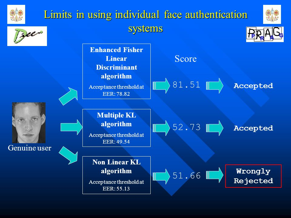 Limits in using individual face authentication systems Genuine user Enhanced Fisher Linear Discriminant algorithm Acceptance threshold at EER: 78.82 Multiple KL algorithm Acceptance threshold at EER: 49.54 Non Linear KL algorithm Acceptance threshold at EER: 55.13 Score 81.51 52.73 51.66 Accepted Wrongly Rejected