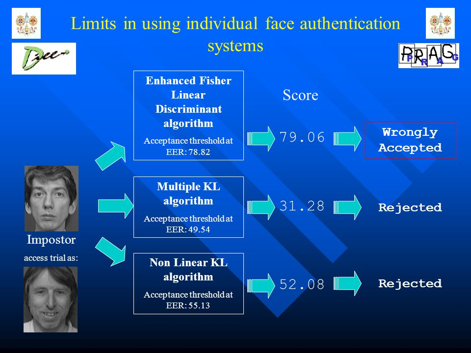 Limits in using individual face authentication systems Score 79.06 31.28 52.08 Wrongly Accepted Rejected Impostor access trial as: Enhanced Fisher Linear Discriminant algorithm Acceptance threshold at EER: 78.82 Multiple KL algorithm Acceptance threshold at EER: 49.54 Non Linear KL algorithm Acceptance threshold at EER: 55.13
