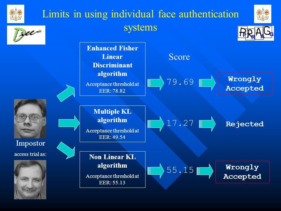 Limits in using individual face authentication systems Score 79.69 17.27 55.15 Wrongly Accepted Rejected Impostor access trial as: Wrongly Accepted Enhanced Fisher Linear Discriminant algorithm Acceptance threshold at EER: 78.82 Multiple KL algorithm Acceptance threshold at EER: 49.54 Non Linear KL algorithm Acceptance threshold at EER: 55.13