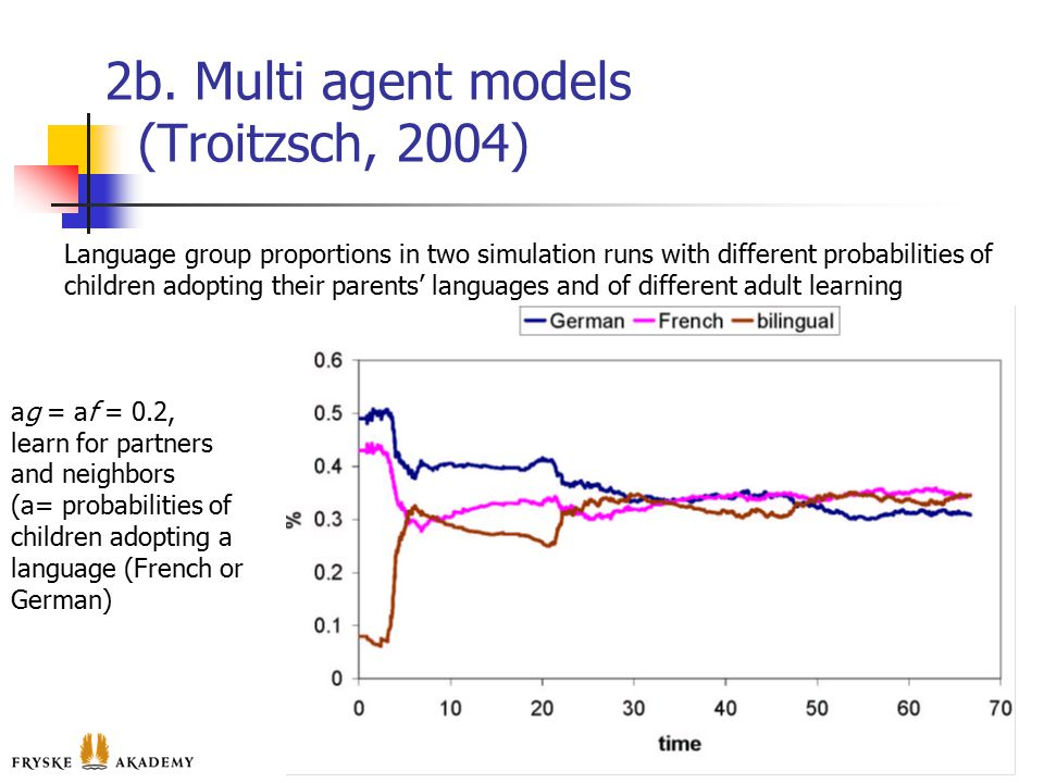 2b. Multi agent models (Troitzsch, 2004) 11 Language group proportions in two simulation runs with different probabilities of children adopting their