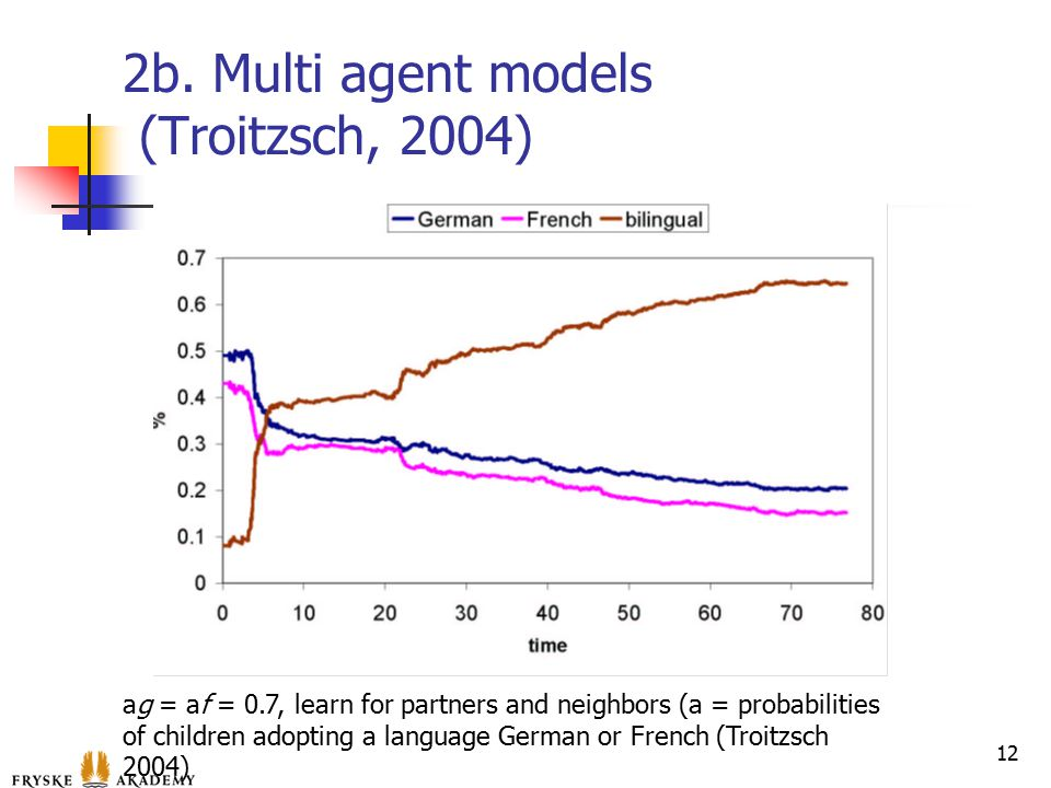 2b. Multi agent models (Troitzsch, 2004) 12 ag = af = 0.7, learn for partners and neighbors (a = probabilities of children adopting a language German