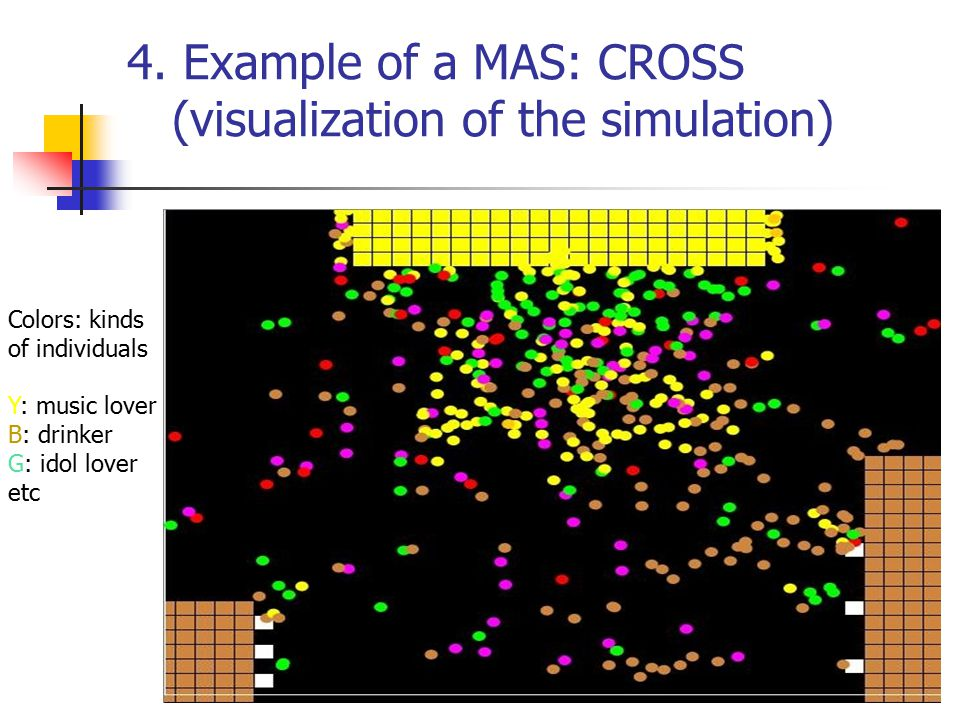 4. Example of a MAS: CROSS (visualization of the simulation) Colors: kinds of individuals Y: music lover B: drinker G: idol lover etc
