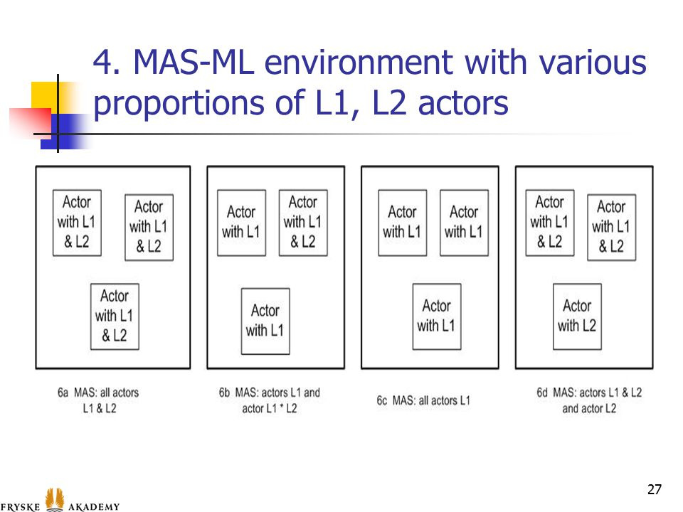 4. MAS-ML environment with various proportions of L1, L2 actors 27