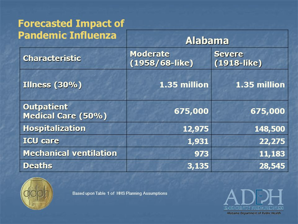 Forecasted Impact of Pandemic Influenza Alabama Characteristic Moderate (1958/68-like) Severe(1918-like) Illness (30%) 1.35 million Outpatient Medical Care (50%) 675,000 Hospitalization 12,975148,500 ICU care 1,93122,275 Mechanical ventilation 97311,183 Deaths 3,13528,545 Based upon Table 1 of HHS Planning Assumptions