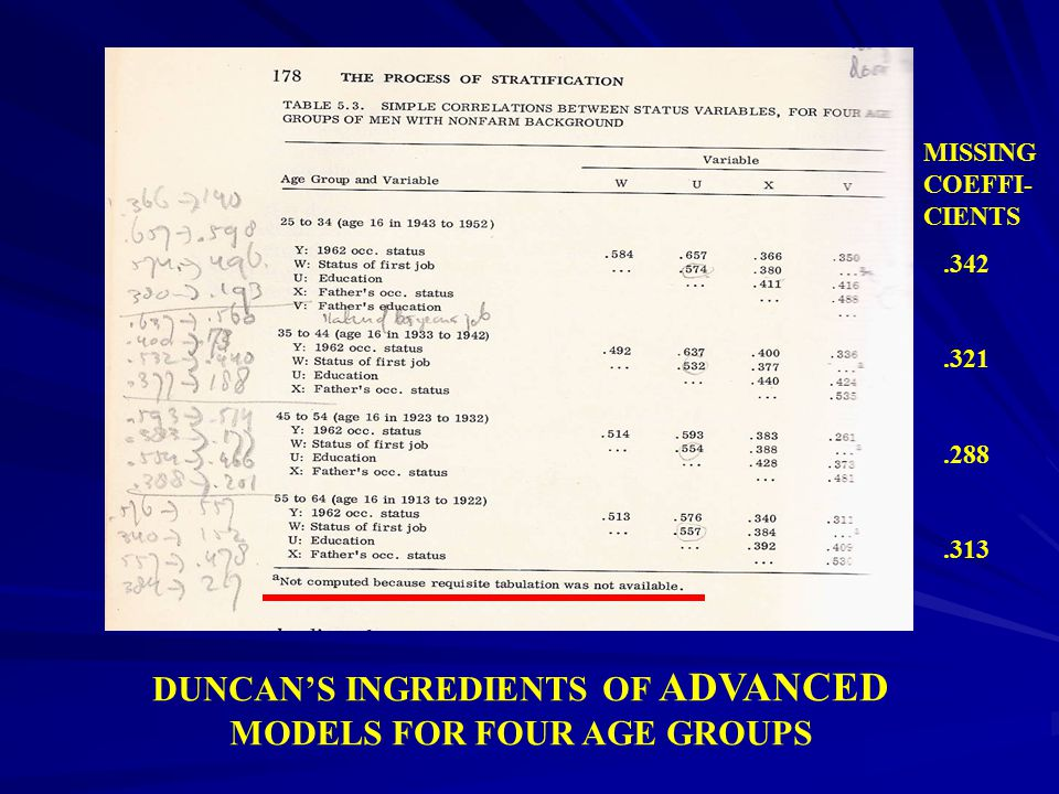DUNCAN COMPUTED FOUR MODELS TO TEST THE HYPOTHESIS THAT THE SHIFT FROM AGRICULTURE TO INDUSTRY WEAKENS THE TIE BETWEEN FATHER'S AND SON'S OCCUPATION AND STRENGTHENS THE BOND BETWEEN INDIVIDUAL EDUCATION AND OCCUPATION