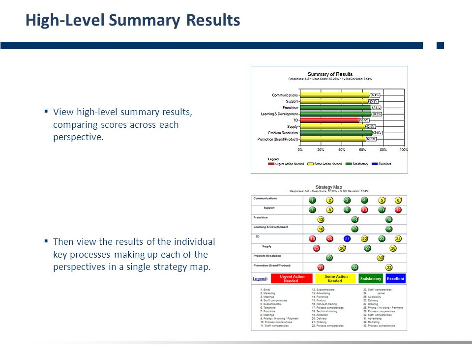  View high-level summary results, comparing scores across each perspective.