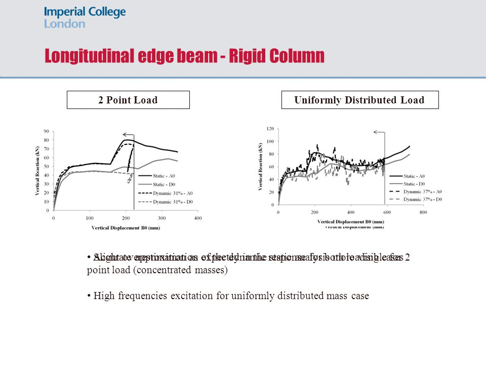 Longitudinal edge beam - Rigid Column 2 Point LoadUniformly Distributed Load Accurate approximation of the dynamic response for both loading cases Sli
