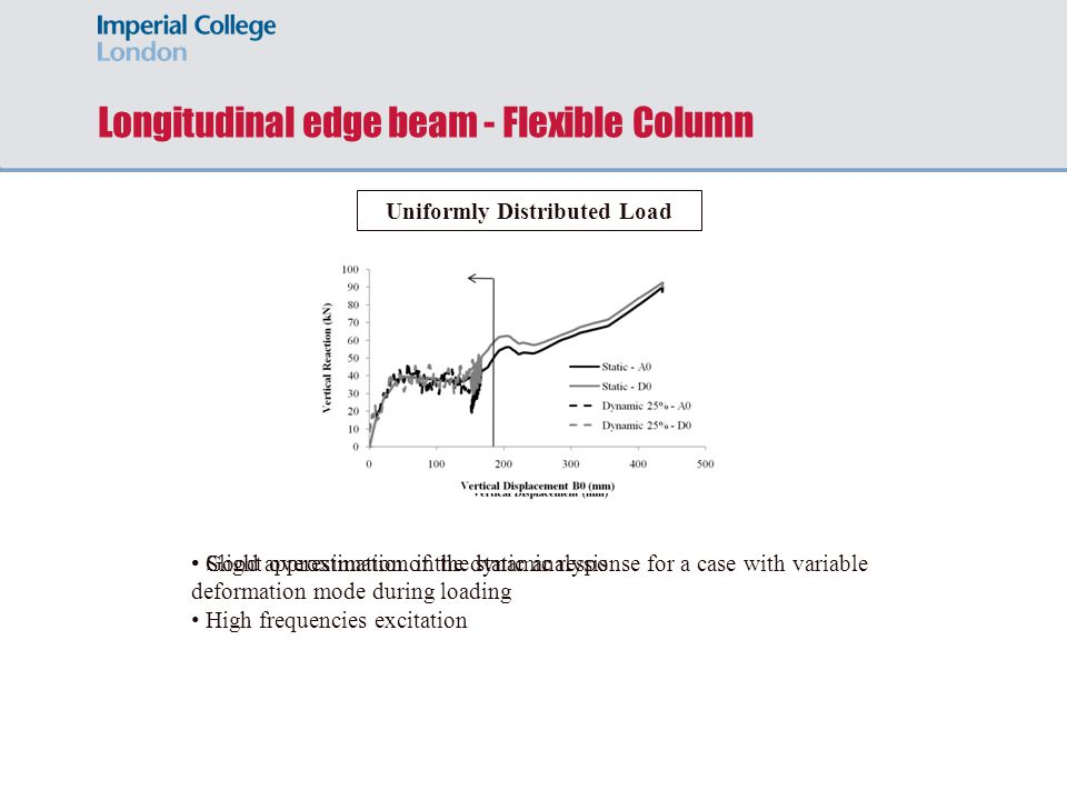 Longitudinal edge beam - Flexible Column Uniformly Distributed Load Good approximation of the dynamic response for a case with variable deformation mo