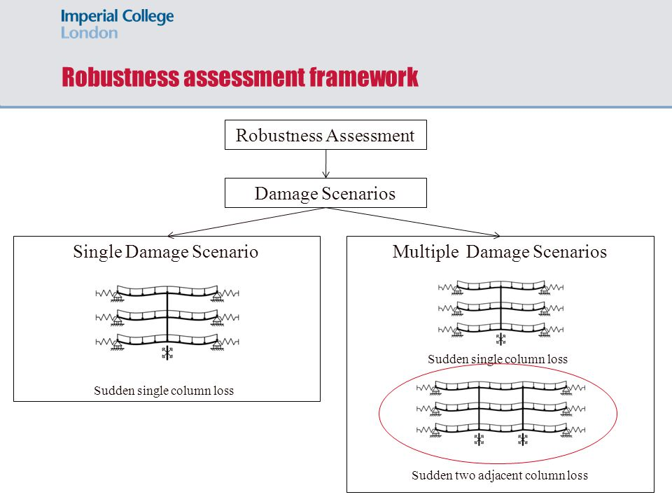 Column loss scenario – Main Stages (i)Nonlinear static response of the damaged structure under gravity loading (ii)Simplified dynamic assessment to establish the maximum dynamic response under column loss scenarios (iii)Ductility assessment of the connections/structure