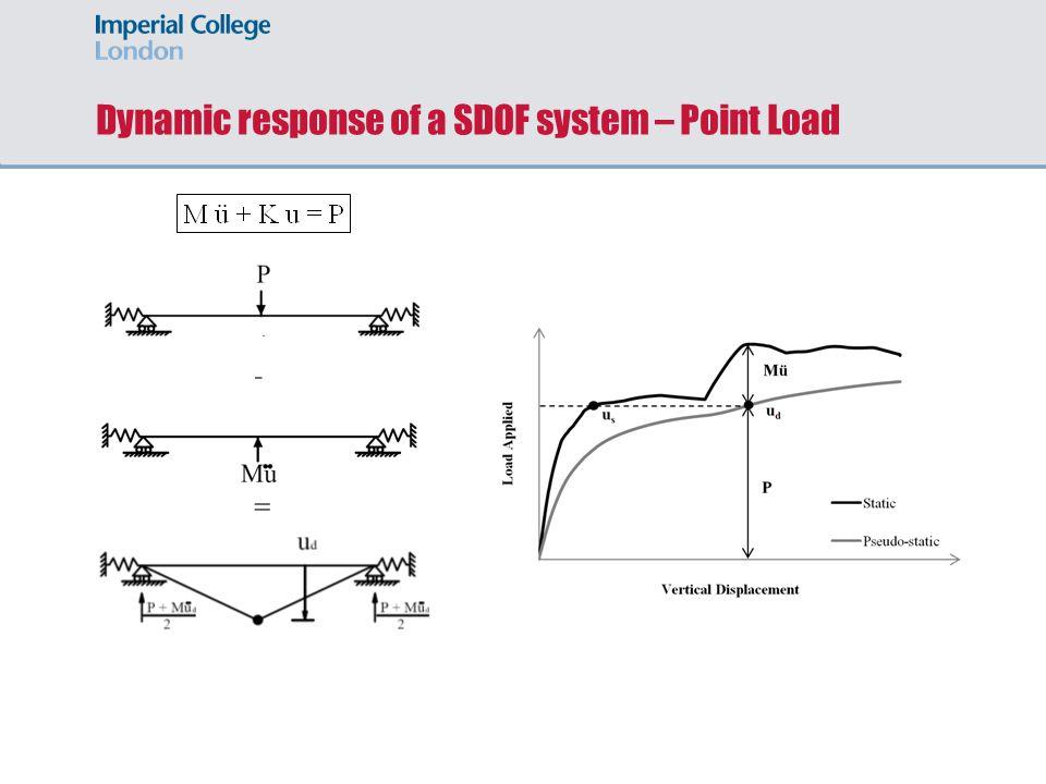 Dynamic response of a SDOF system – UDL - =