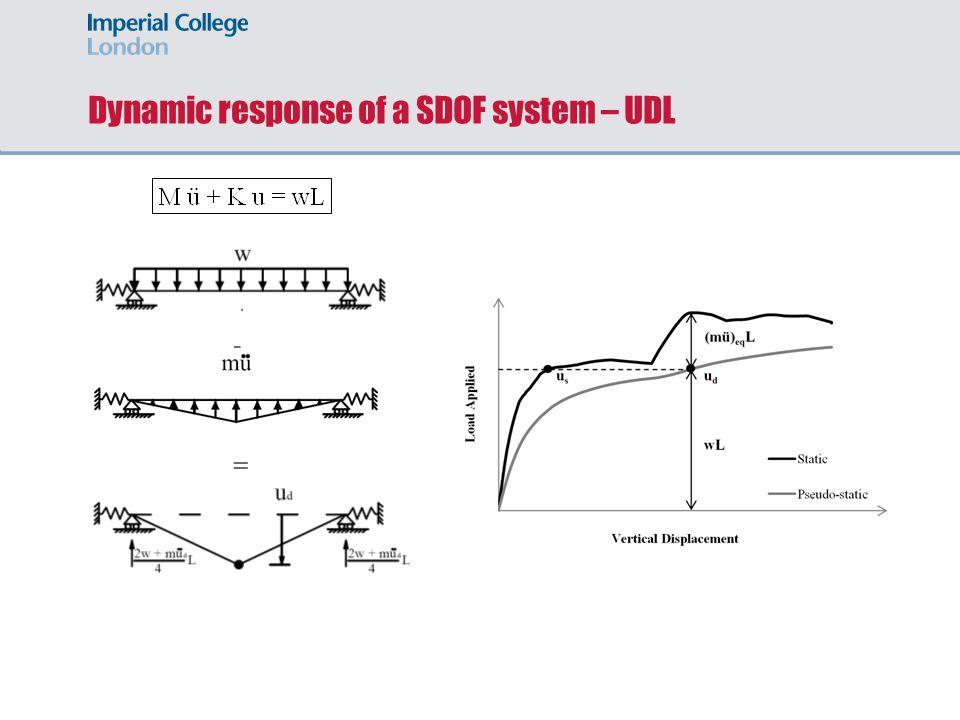 Dynamic response of a MDOF system – UDL - =