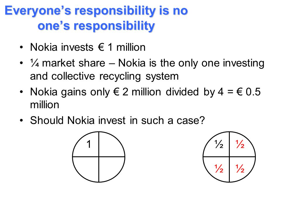 Everyone's responsibility is no one's responsibility Nokia invests € 1 million ¼ market share – Nokia is the only one investing and collective recycli