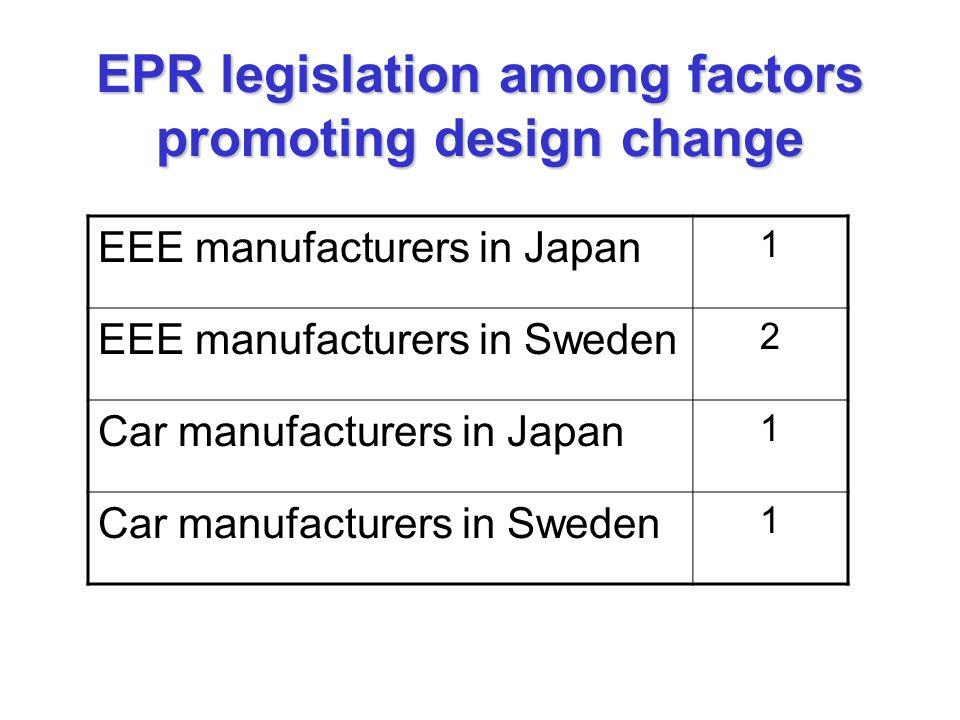 EPR legislation among factors promoting design change EEE manufacturers in Japan 1 EEE manufacturers in Sweden 2 Car manufacturers in Japan 1 Car manufacturers in Sweden 1