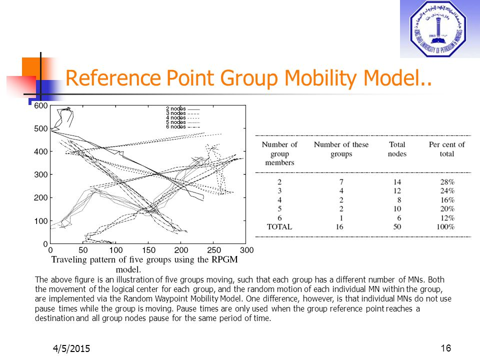 Reference Point Group Mobility Model..