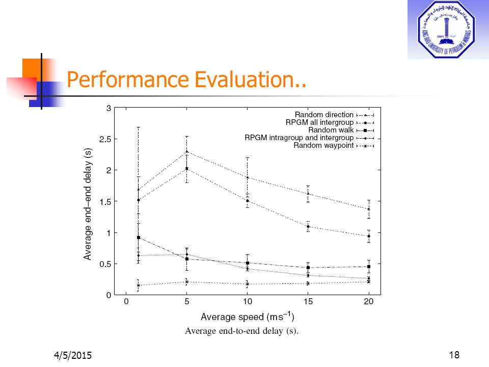 Performance Evaluation.. 4/5/201518