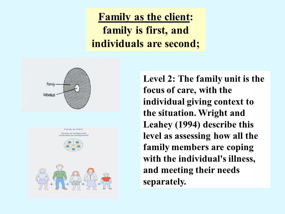 Family as the client: family is first, and individuals are second; Level 2: The family unit is the focus of care, with the individual giving context t