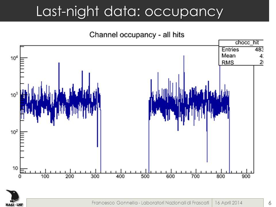 Last-night data: occupancy 16 April 2014Francesco Gonnella - Laboratori Nazionali di Frascati6