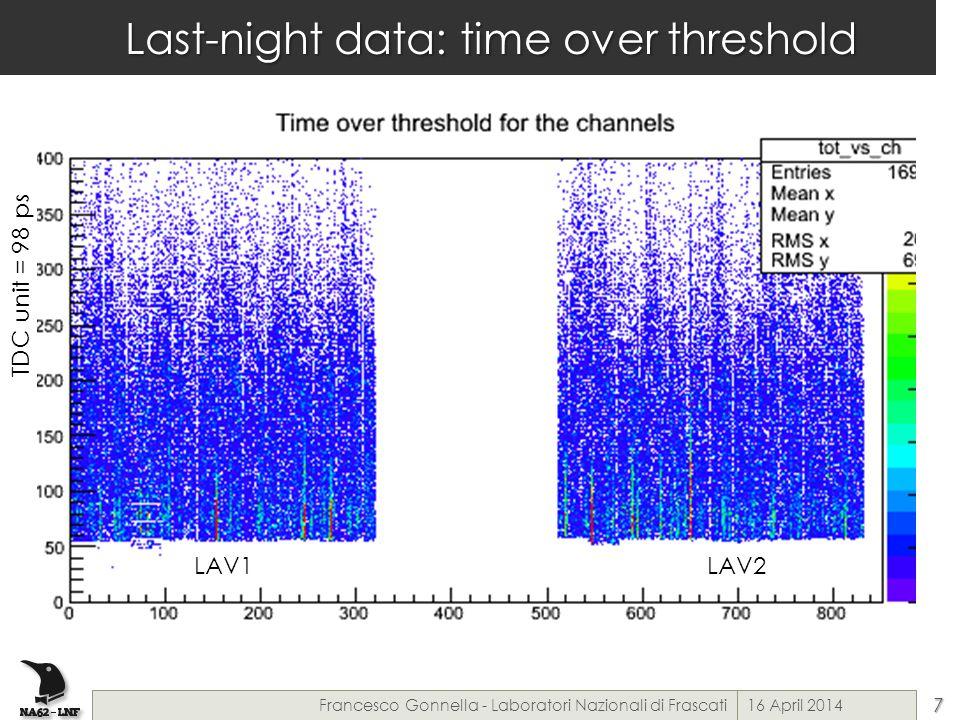 Last-night data: time over threshold 16 April 2014Francesco Gonnella - Laboratori Nazionali di Frascati7 TDC unit = 98 ps LAV1LAV2