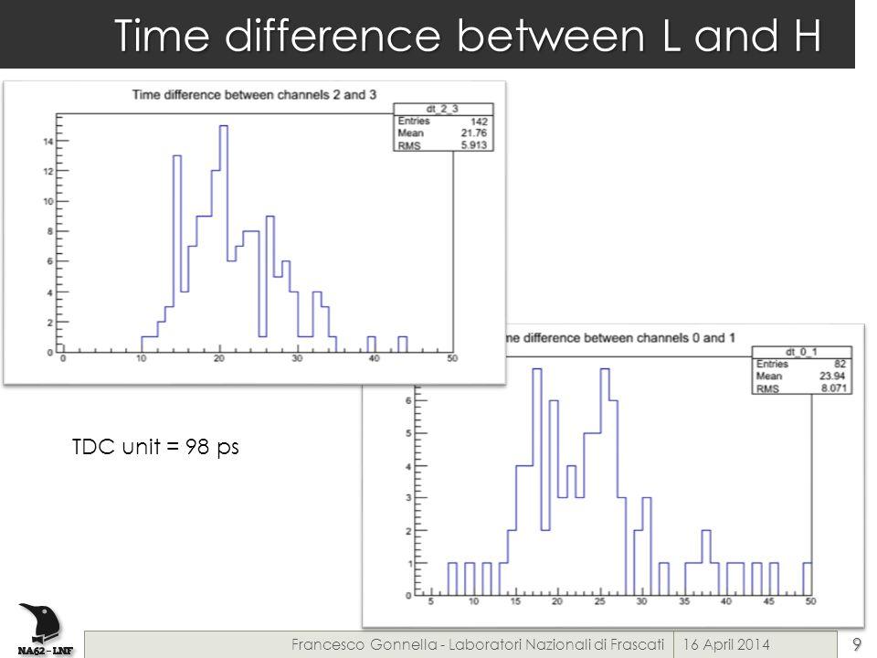 Time difference between L and H 16 April 2014Francesco Gonnella - Laboratori Nazionali di Frascati9 TDC unit = 98 ps