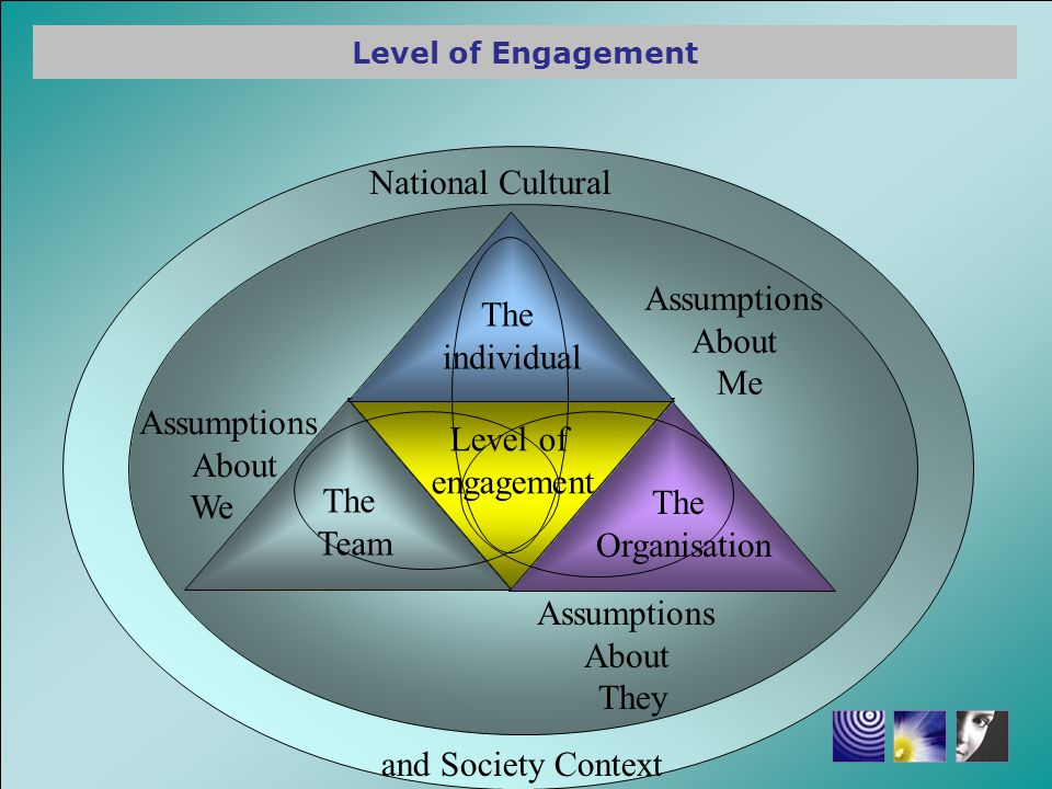 Level of engagement Correlates directly to: + - ProductivityAbseetism RetentionTurnover Employee SatisfactionApathy Creativity and InnovationNumber of incidents Safe BehaviourNumber of Accidents Customer experienceMistakes Ability to deal with changeApathy Benefit of Engagement – Viljoen (2008)