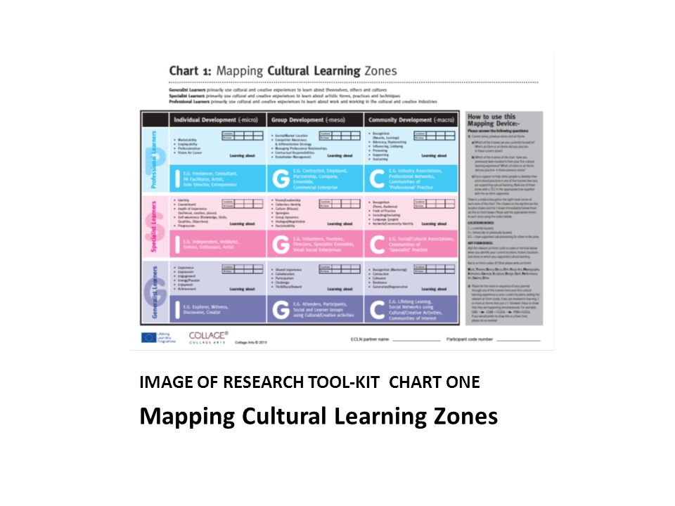 IMAGE OF RESEARCH TOOL-KIT CHART ONE Mapping Cultural Learning Zones
