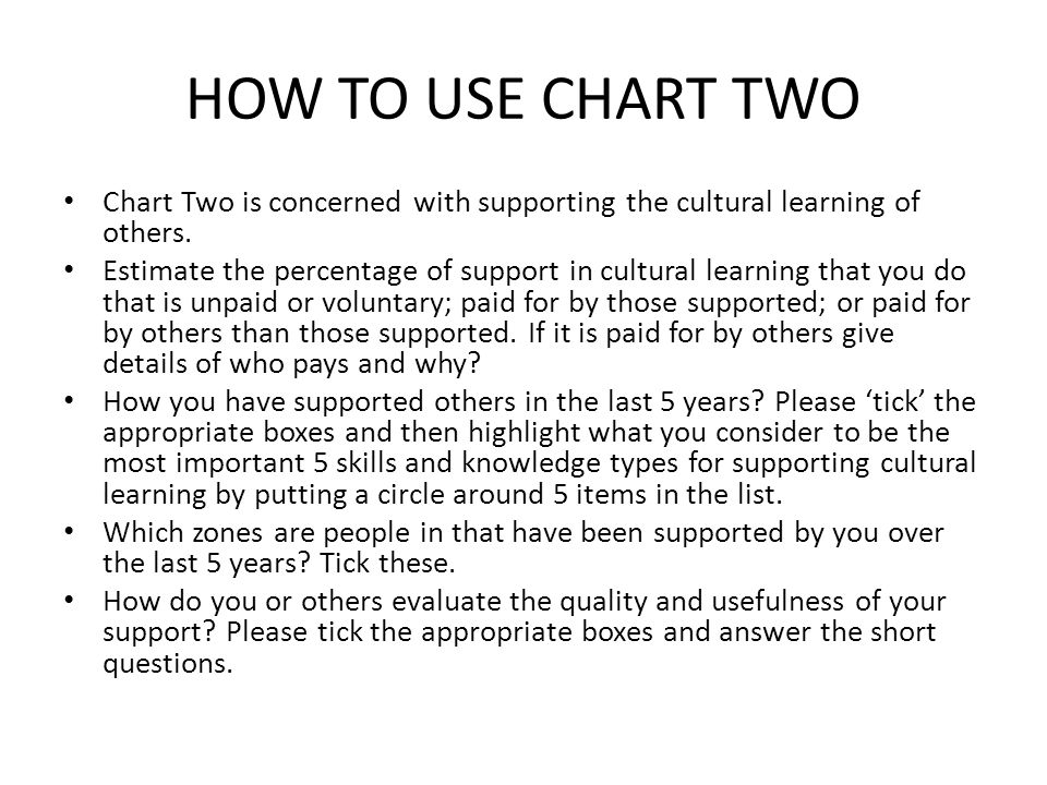 HOW TO USE CHART TWO Chart Two is concerned with supporting the cultural learning of others. Estimate the percentage of support in cultural learning t