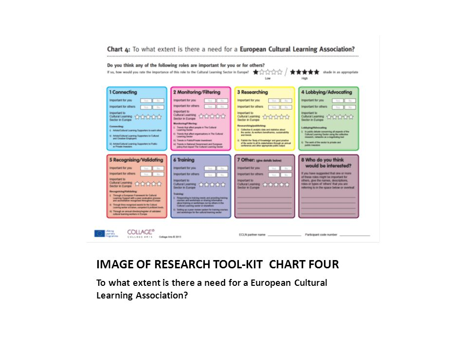 IMAGE OF RESEARCH TOOL-KIT CHART FOUR To what extent is there a need for a European Cultural Learning Association