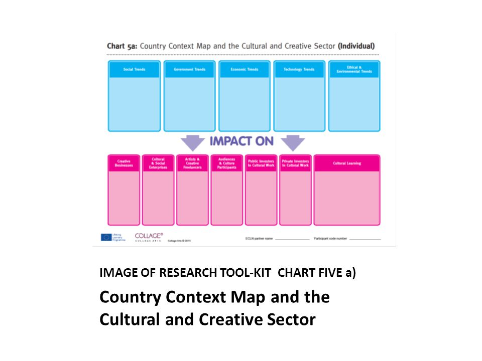 IMAGE OF RESEARCH TOOL-KIT CHART FIVE a) Country Context Map and the Cultural and Creative Sector