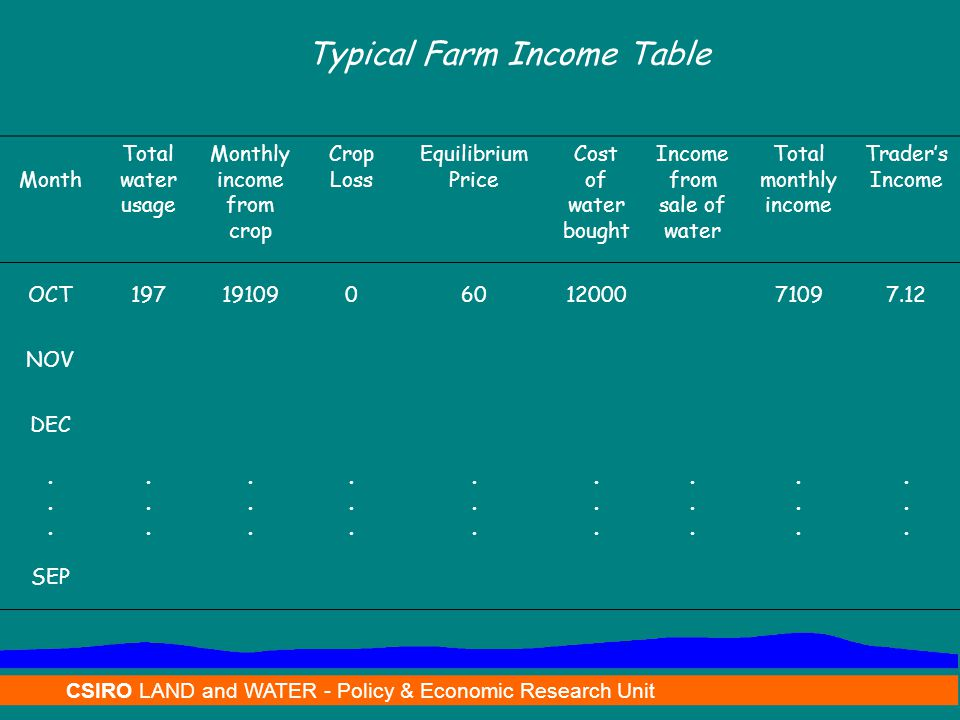 CSIRO LAND and WATER - Policy & Economic Research Unit Typical Farm Income Table Month Total water usage Monthly income from crop Crop Loss Equilibrium Price Cost of water bought Income from sale of water Total monthly income Trader's Income OCT197191090601200071097.12 NOV DEC......................................................