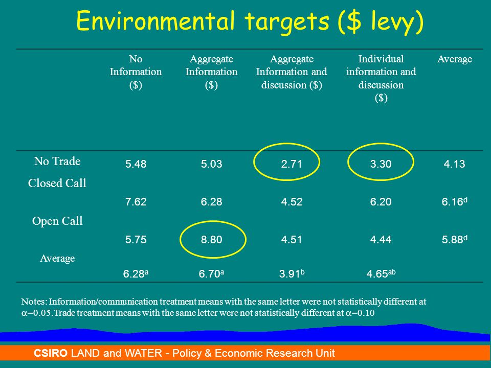 CSIRO LAND and WATER - Policy & Economic Research Unit No Information ($) Aggregate Information ($) Aggregate Information and discussion ($) Individual information and discussion ($) Average No Trade 5.485.032.713.304.13 Closed Call 7.626.284.526.206.16 d Open Call 5.758.804.514.445.88 d Average 6.28 a 6.70 a 3.91 b 4.65 ab Environmental targets ($ levy) Notes: Information/communication treatment means with the same letter were not statistically different at  =0.05.Trade treatment means with the same letter were not statistically different at  =0.10
