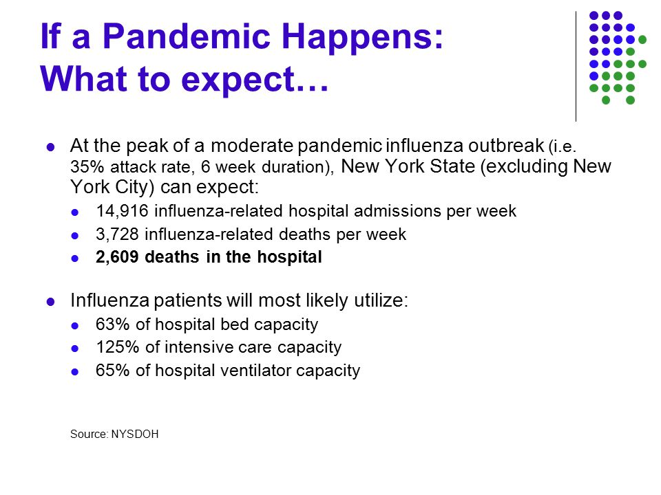 If a Pandemic Happens: What to expect… At the peak of a moderate pandemic influenza outbreak (i.e.