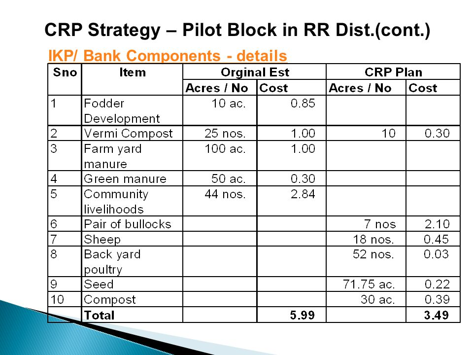 CRP Strategy – Pilot Block in RR Dist.(cont.) IKP/ Bank Components - details