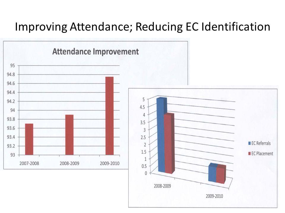 Improving Attendance; Reducing EC Identification