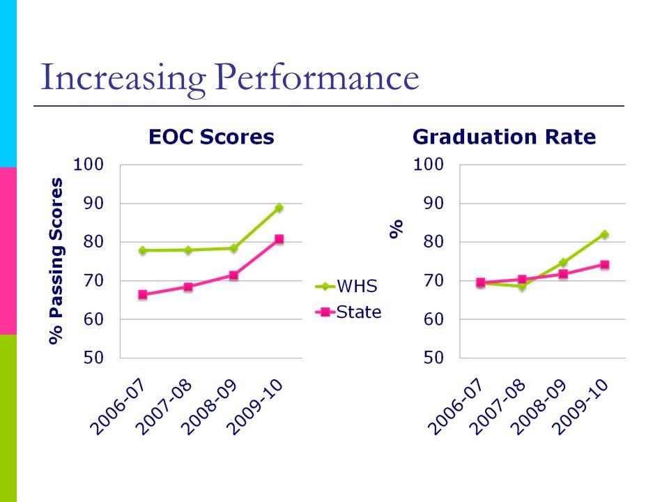 Increasing Performance
