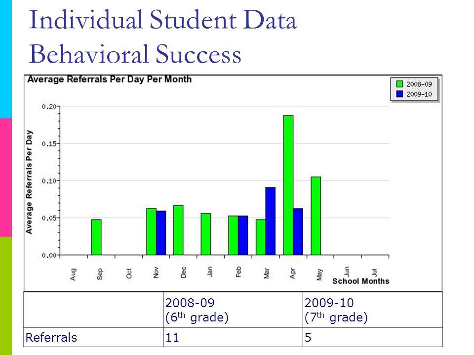 2008-09 (6 th grade) 2009-10 (7 th grade) Referrals115 Individual Student Data Behavioral Success