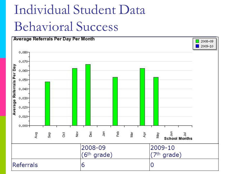 2008-09 (6 th grade) 2009-10 (7 th grade) Referrals60 Referrals Per Year