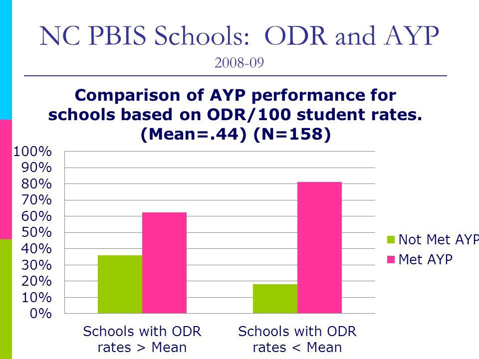 NC PBIS Schools: ODR and AYP 2008-09