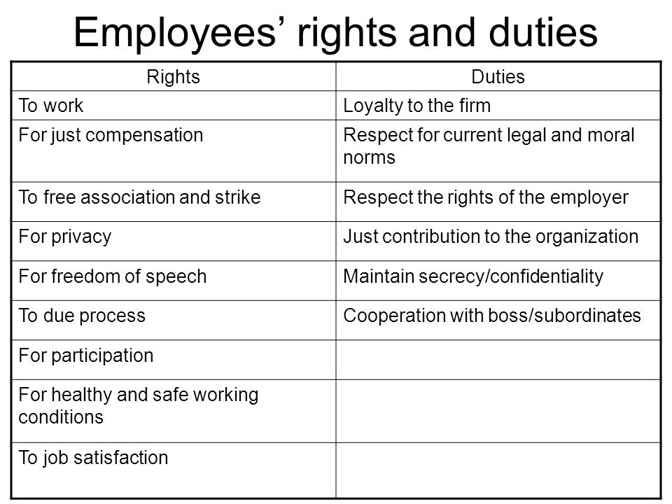 Employees' rights and duties RightsDuties To workLoyalty to the firm For just compensationRespect for current legal and moral norms To free associatio