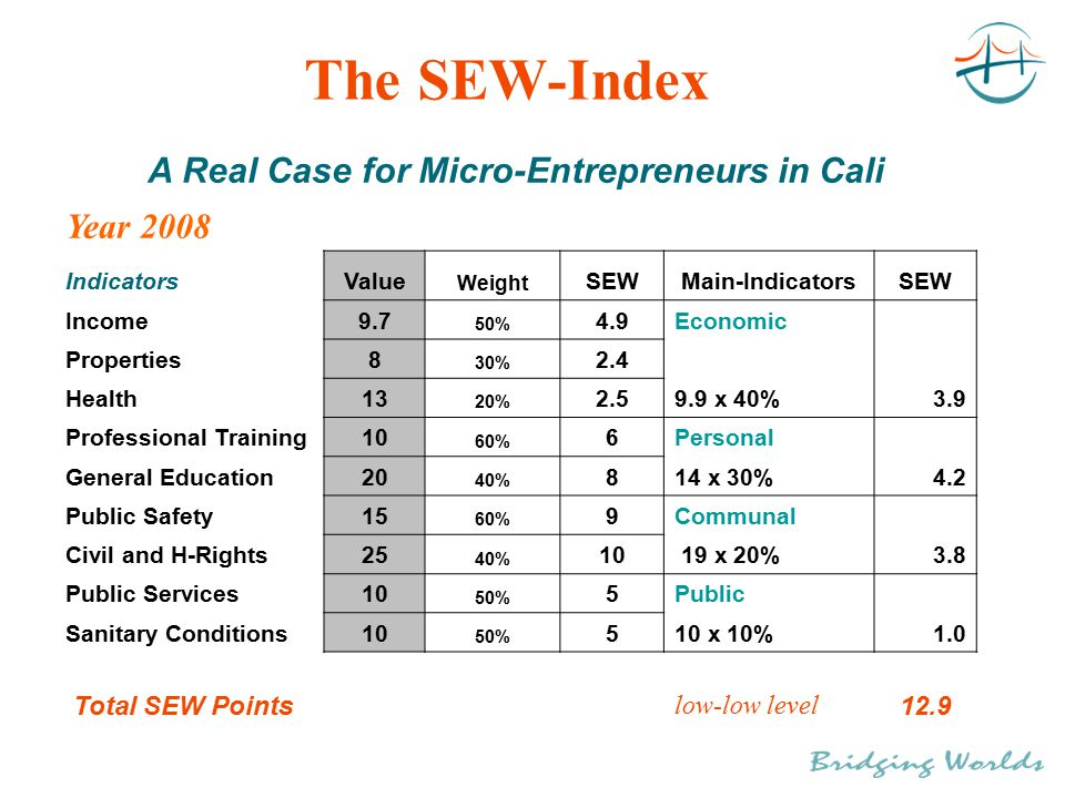 The SEW-Index A Real Case for Micro-Entrepreneurs in Cali Year 2008 IndicatorsValue Weight SEWMain-IndicatorsSEW Income9.7 50% 4.9Economic Properties8 30% 2.4 Health13 20% 2.59.9 x 40% 3.9 Professional Training10 60% 6Personal General Education20 40% 814 x 30% 4.2 Public Safety15 60% 9Communal Civil and H-Rights25 40% 10 19 x 20% 3.8 Public Services10 50% 5Public Sanitary Conditions10 50% 510 x 10% 1.0 Total SEW Points low-low level 12.9