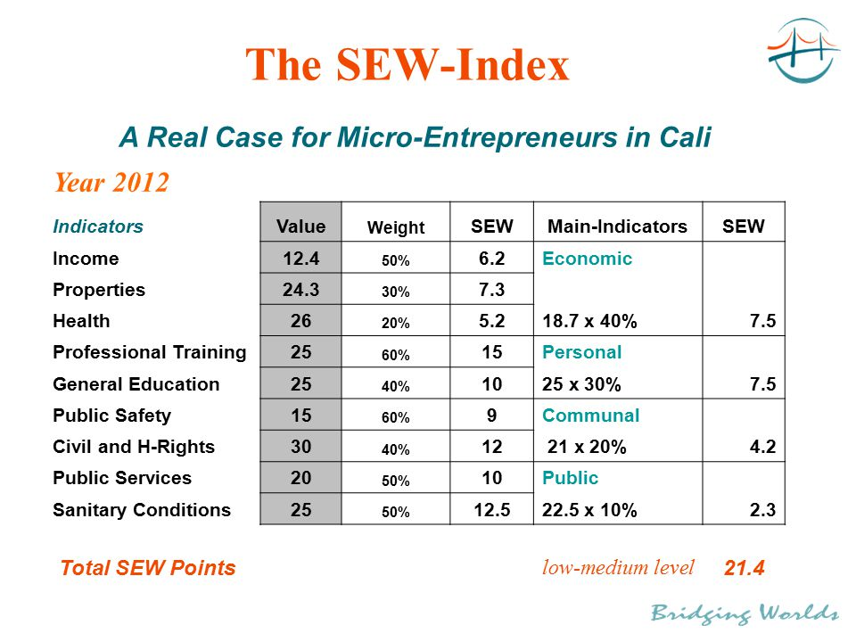 The SEW-Index A Real Case for Micro-Entrepreneurs in Cali Year 2012 IndicatorsValue Weight SEWMain-IndicatorsSEW Income12.4 50% 6.2Economic Properties24.3 30% 7.3 Health26 20% 5.218.7 x 40% 7.5 Professional Training25 60% 15Personal General Education25 40% 1025 x 30% 7.5 Public Safety15 60% 9Communal Civil and H-Rights30 40% 12 21 x 20% 4.2 Public Services20 50% 10Public Sanitary Conditions25 50% 12.522.5 x 10% 2.3 Total SEW Points low-medium level 21.4